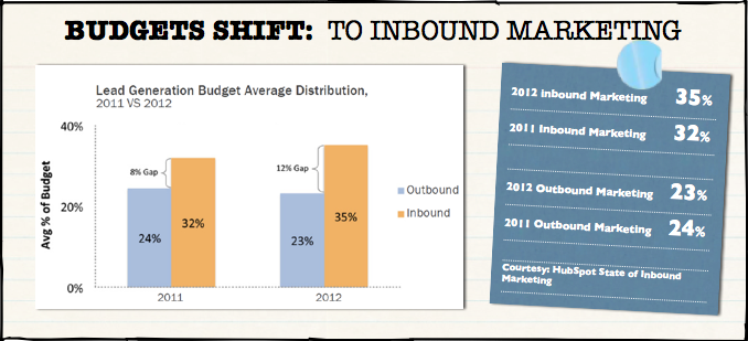 budget shift inbound marketing