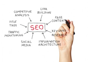 How Do I Improve My SEO? Ask A Question! From Calgary's Emphasize Design
